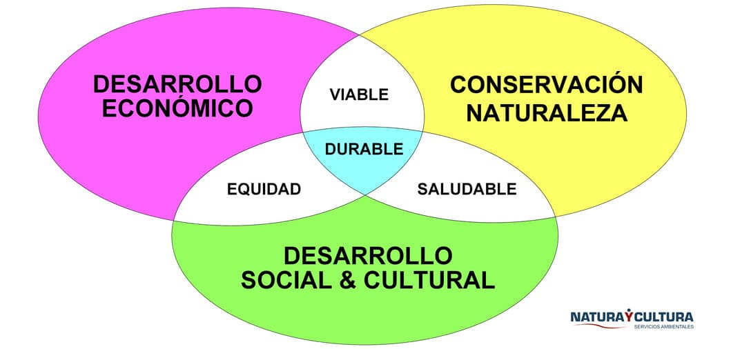 Desenvolupament Sostenible i ODS Orquidia de Darwin